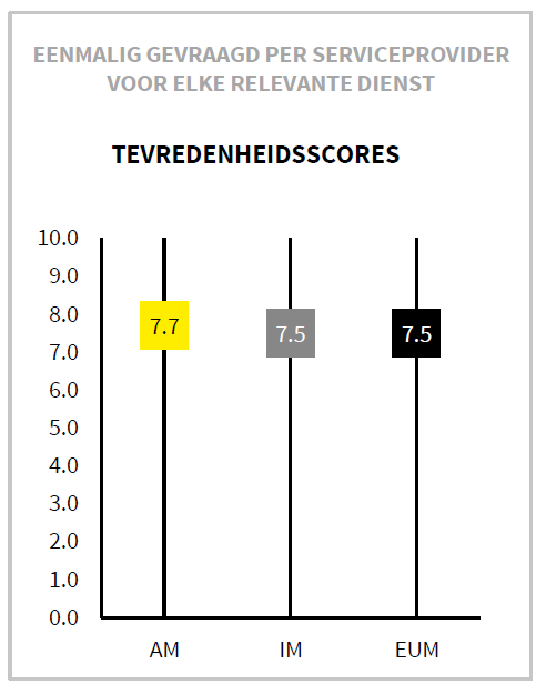 Valid's scores in de Outsourcing Performance 2018